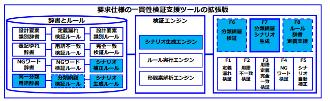 seeds ソフトウェア工学・情報システム・IoT】要求仕様の一貫性検証 ...